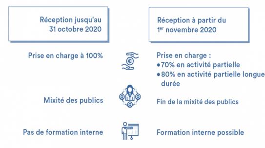 Financement : modalités du FNE Formation